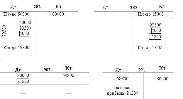 плюс одна проводка (Дт 282