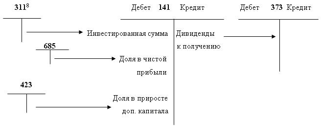 Методы учета финансовых